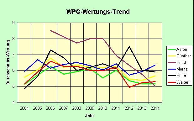 WPG-Wertungstrend